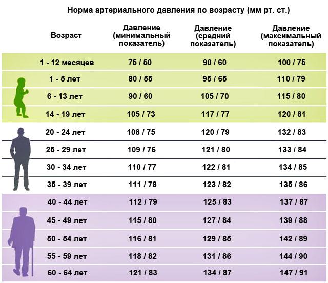 Таблица показателей нормального давления в зависимости от возраста