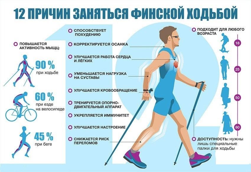 Артериальное давление человека при ходьбе