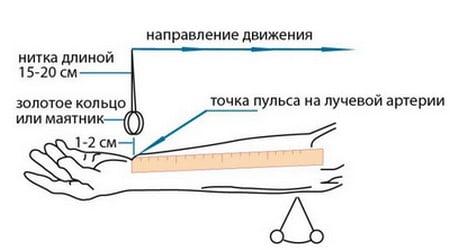 Количественный метод измерения АД с использованием маятникового механизма и измерительной линейки