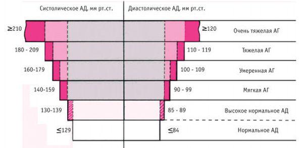 Классификация степеней заболевания