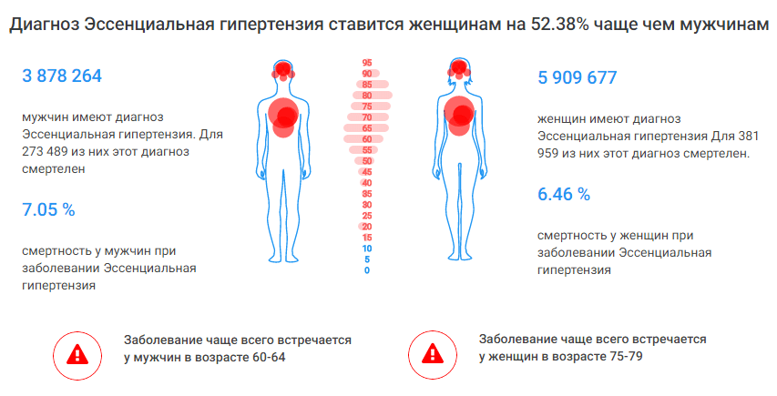 essentsialnaya - Кои се основните симптоми на хипертензија
