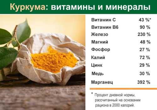 Витамины в куркуме
