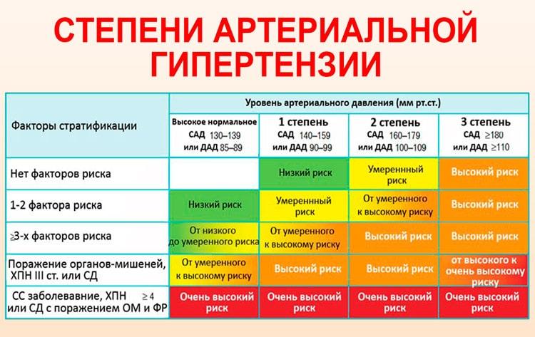 Изображение - Гипертония 3 стадии 3 степени риск gipertoniya-3-stepeni_2