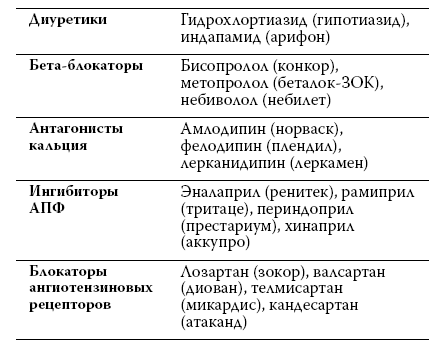 Взаимодействие Амлодипина