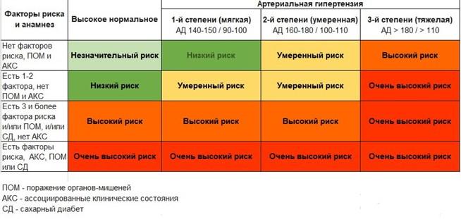 Изображение - 1 стадия степени гипертонии mediapreview