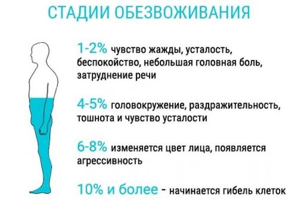 Верошпирон при похудении