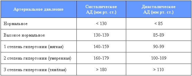 Изображение - 1 стадия степени гипертонии stepeni_gipertonicheskoj_bolezni