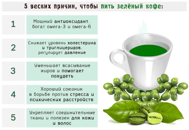 Зеленый кофе снижает давление