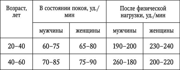 Нормы пульса у женщин и мужчин