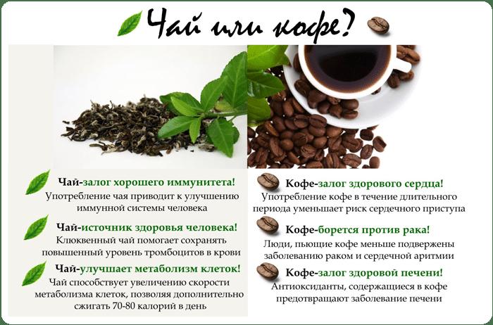 Польза чая и кофе