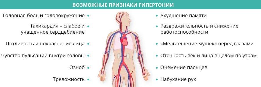 Симптомы давления 170