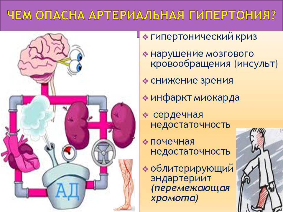 Опасность гипертонии