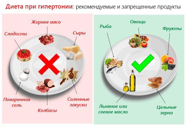 Разрешенные и запрещенные продукты при гипертонии