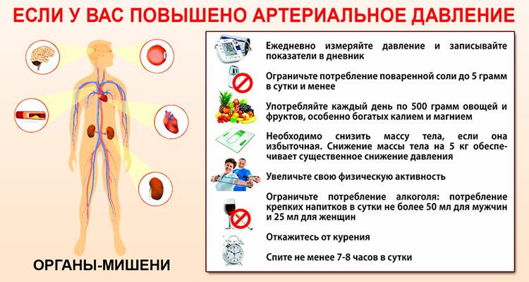 Питание гипертоников