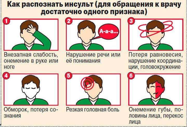 Симптомы инсульта при давлении
