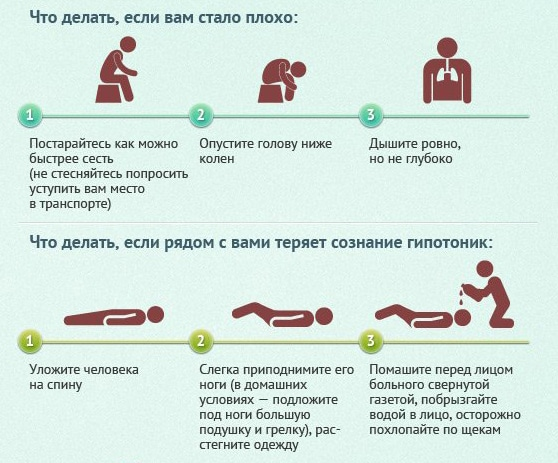 Как помочь гипотонику при обмороке